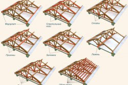 Этапы возведения стропильной системы двускатной крыши