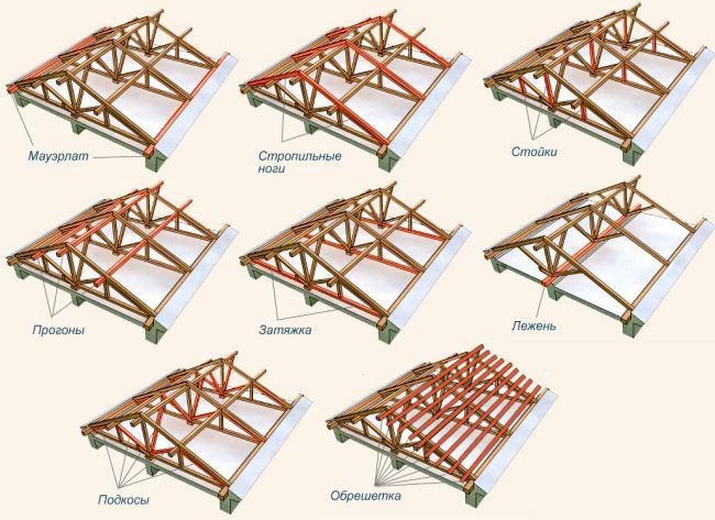 Схема устройства стропильной системы двускатной крыши
