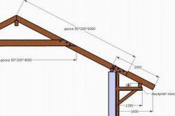 Схема постройки крыши шале
