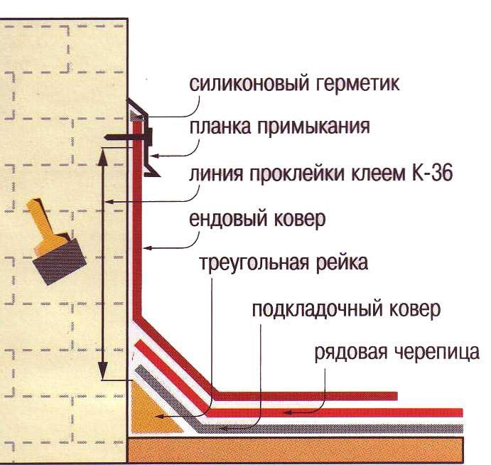 Монтаж гибкой черепицы своими руками инструкция