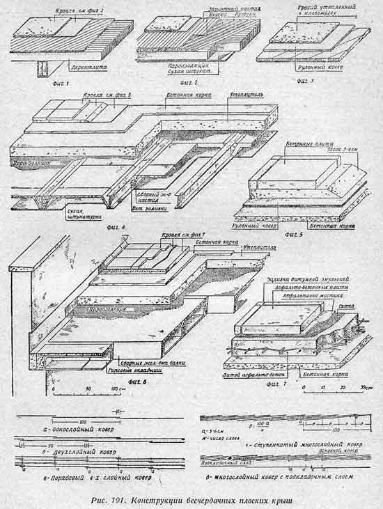 Схема монтажа плоской кровли