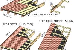 Схема монтажа листов ондулина
