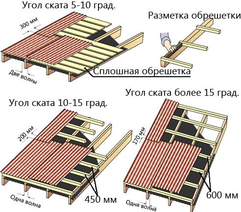 Как крыть крышу ондулином пошаговая инструкция
