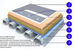 как сделать плоскую крышу