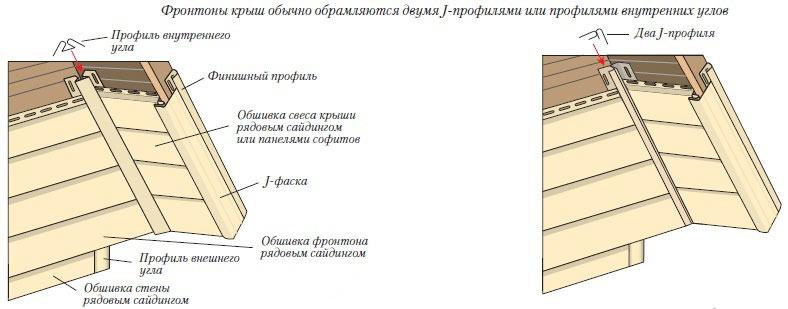 Обшивка фронтона сайдингом как обшить фронтон отделка