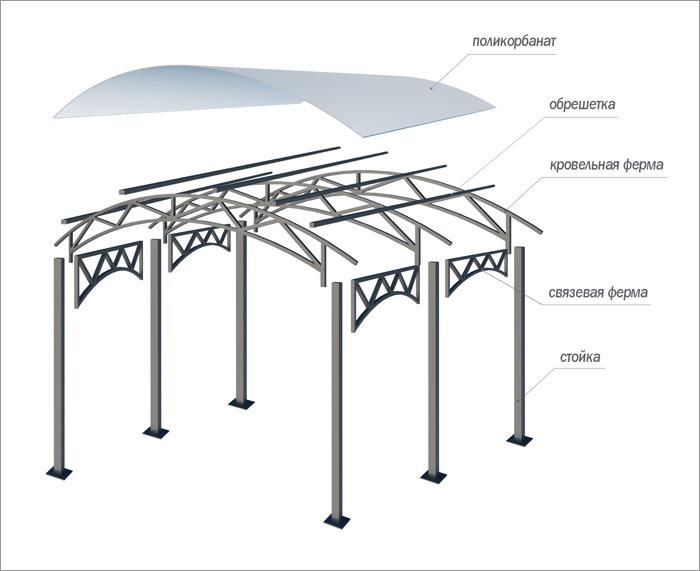 Схема устройства металлического навеса  с  поликарбонатом