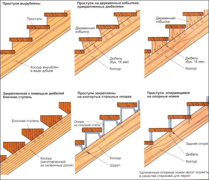 Как сделать деревянный лестницу