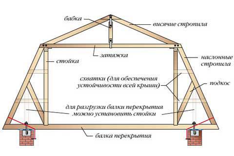 Схема устройства стропильной