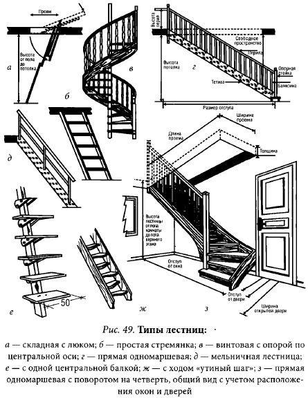 Сделать лестницу на мансарду своими руками
