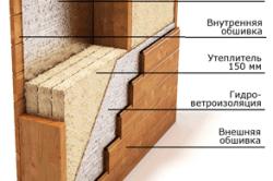 Схема утепления стен мансарды