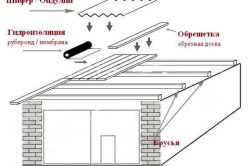 Схема покрытия крыши  стеклоизолом