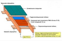 Схема утепления односкатной крыши