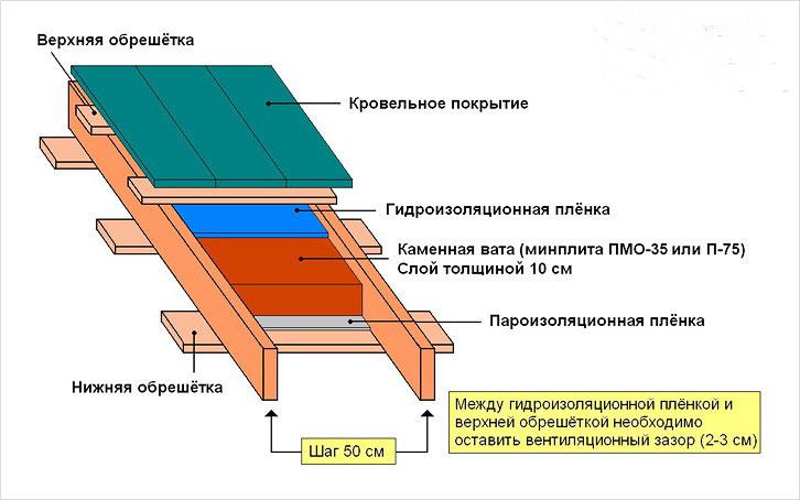 Схема утепления односкатной