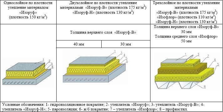 Теплопроводность утеплители стен теплоизоляция