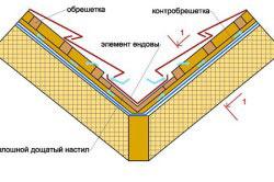 Инструкция По Устройству Кровли Из Металлопрофиля