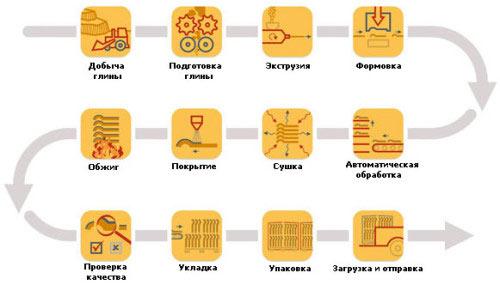 Схема этапов производства черепицы