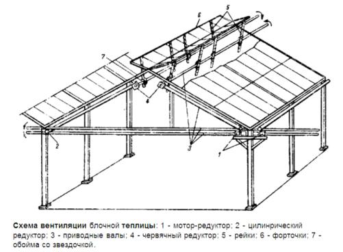 Схема вентиляции теплицы
