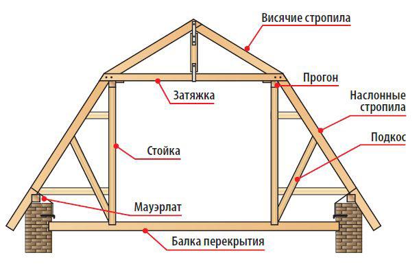 Схема устройства стропил ломаной крыши
