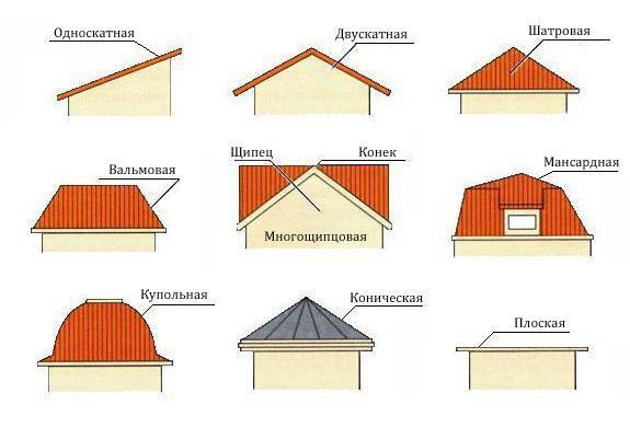 Формы крыши