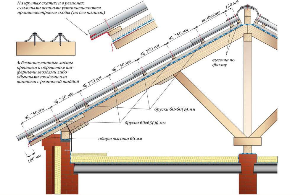 Схема крепления шифера на крышу