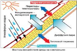 Факторы воздействия внешней среды на крышу