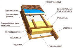 Изоляция двухскатной крыши