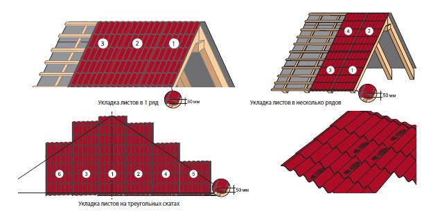 Схема укладки листов металлочерепицы