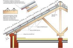 Схема устройства крыши из шифера