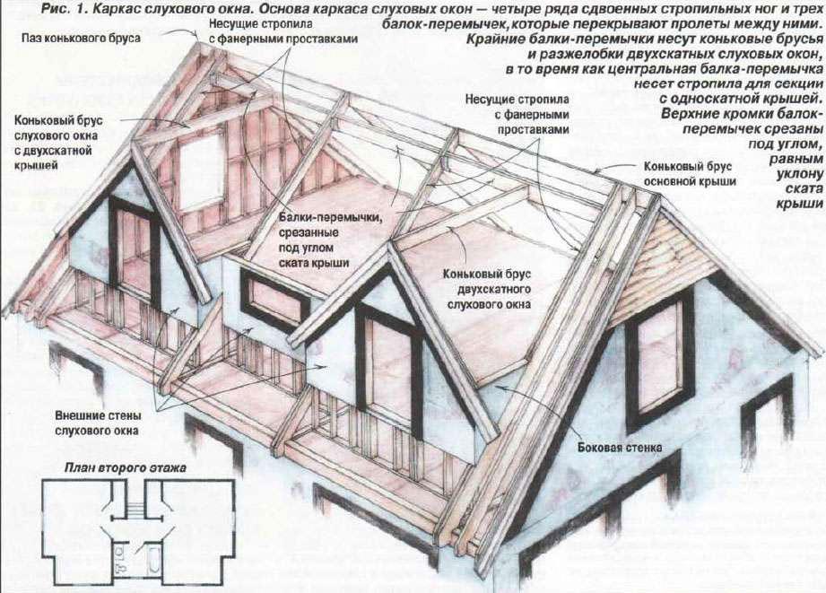 Каркас слухового окна в крышу монтируют по данной схеме. окно на крыше.