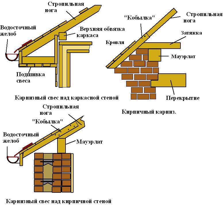 Виды форм карнизов для крыши