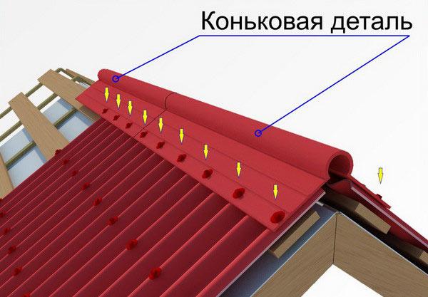 Схема крепления конька для крыши из  керамопласта