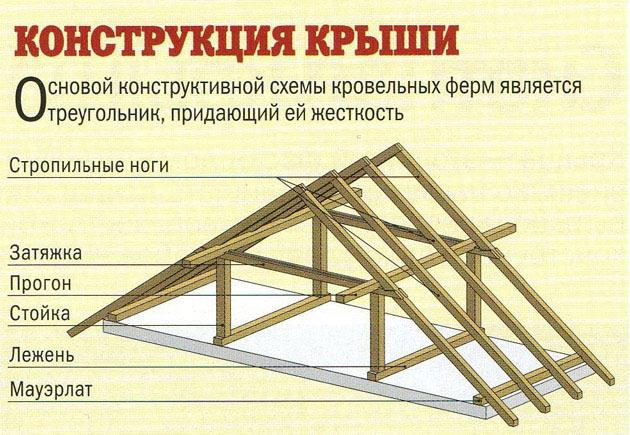 Изготовление и установка двухскатной крыши
