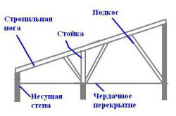 Конструкция односкатной системы стропил для крыши