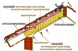 Кровельный пирог для металлочерепицы