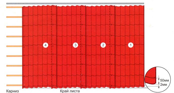 Схемы укладка скатной кровли из металлочерепицы в один ряд