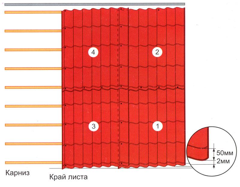 Схемы укладка скатной кровли из металлочерепицы в два ряда