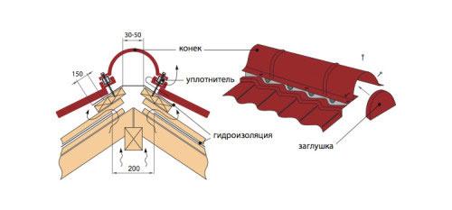 Схема монтажа конька для крыши из металлочерепицы