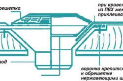 Схема монтажа воронки водостока