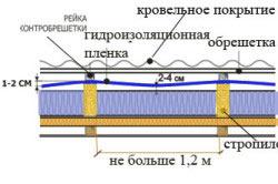 Схема монтажа гидроизоляционной пленки