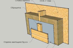 Cтруктура стены с ОСБ-плитами