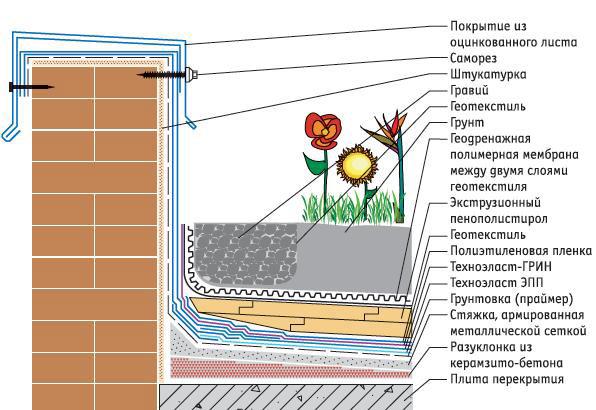Схема создания плоской крыши с озеленением