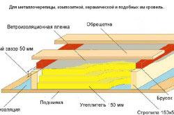 Схема кровельного пирога под металлочерепицу