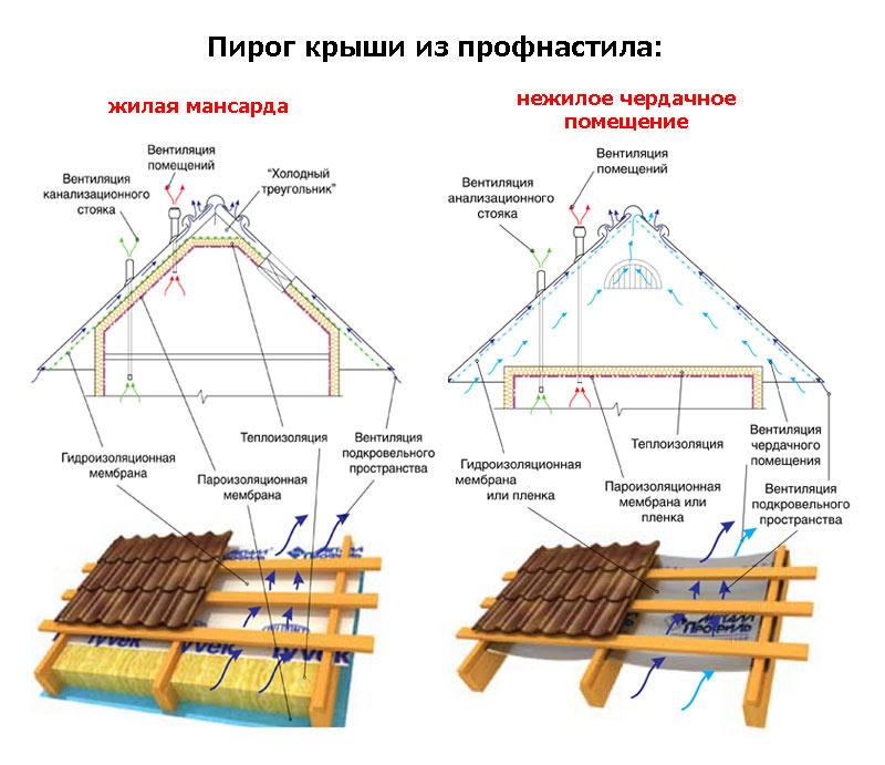 крыша из профнастила своими руками чертежи и фото