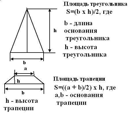 Схема расчета полезной площади