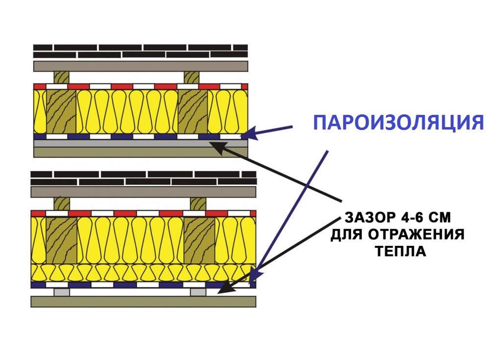 Расположение пароизоляции в кровельном пироге