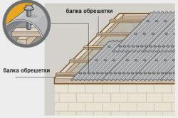 Схема крепления листов онудлина на крышу