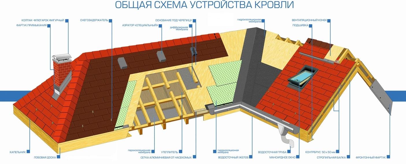 смета по строительстве крыши из металлочерепицы чужая