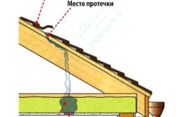 Схема определения места протечки крыши