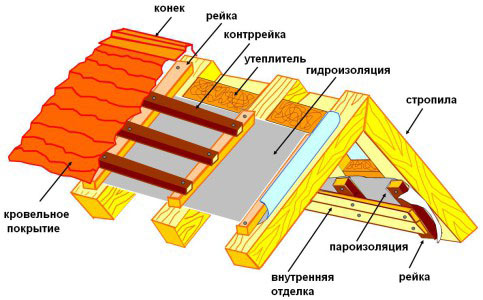 Схема устройства крыши с пароизоляций