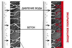 Схема работы процесса проникающей гидроизоляции